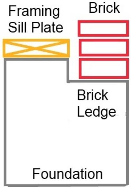 Typical brick ledge construction
